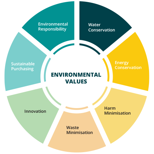 Environmental-Values-Siuncorp-Stadium.png